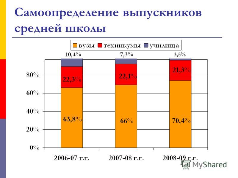 Самоопределение выпускников средней школы 3,5%
