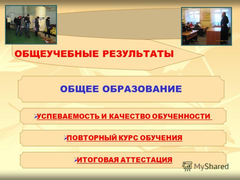 ОБЩЕУЧЕБНЫЕ РЕЗУЛЬТАТЫ ОБЩЕЕ ОБРАЗОВАНИЕ УСПЕВАЕМОСТЬ И КАЧЕСТВО ОБУЧЕННОСТИ ПОВТОРНЫЙ КУРС ОБУЧЕНИЯ ИТОГОВАЯ АТТЕСТАЦИЯ