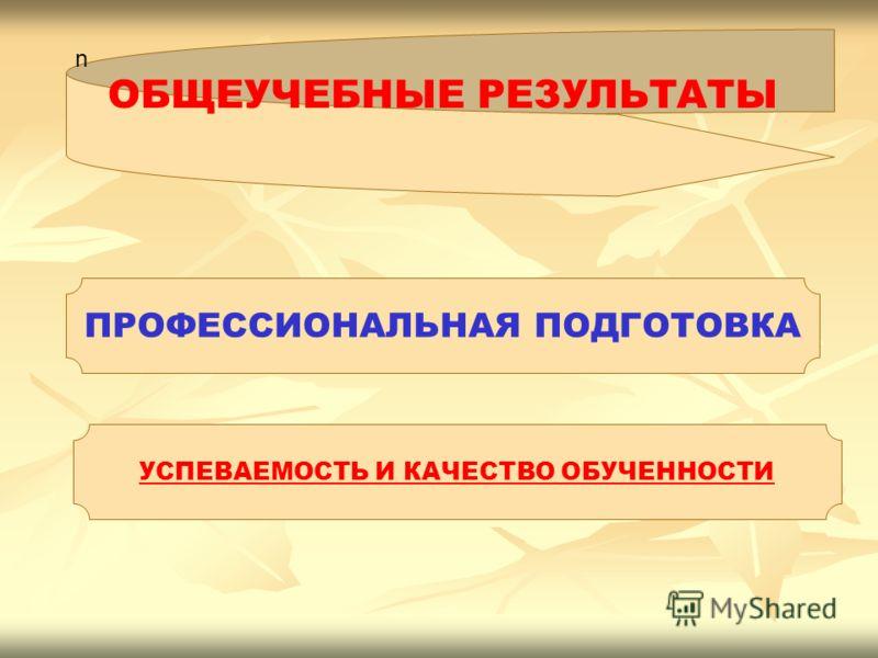 n n ОБЩЕУЧЕБНЫЕ РЕЗУЛЬТАТЫ ПРОФЕССИОНАЛЬНАЯ ПОДГОТОВКА УСПЕВАЕМОСТЬ И КАЧЕСТВО ОБУЧЕННОСТИ