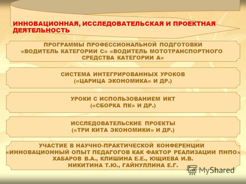 ИННОВАЦИОННАЯ, ИССЛЕДОВАТЕЛЬСКАЯ И ПРОЕКТНАЯ ДЕЯТЕЛЬНОСТЬ ПРОГРАММЫ ПРОФЕССИОНАЛЬНОЙ ПОДГОТОВКИ «ВОДИТЕЛЬ КАТЕГОРИИ С» «ВОДИТЕЛЬ МОТОТРАНСПОРТНОГО СРЕДСТВА КАТЕГОРИИ А» СИСТЕМА ИНТЕГРИРОВАННЫХ УРОКОВ («ЦАРИЦА ЭКОНОМИКА» И ДР.) УРОКИ С ИСПОЛЬЗОВАНИЕМ