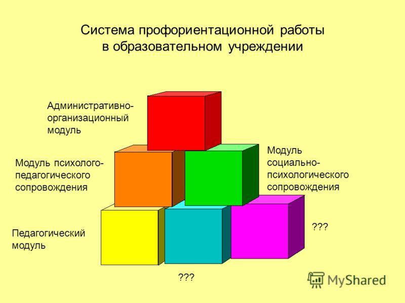 Этапы психолого-педагогического и социального сопровождения профориентационной работы в образовательном учреждении 6. Этап отсроченного мониторинга 5. Завершающий Оценка эффективности и результаты проведения программ и мероприятий. 4. Практический а)