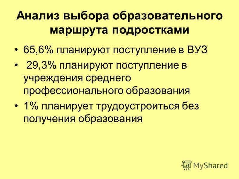 Мониторинг готовности к профессиональному самоопределению подростков (по данным ОУ района «Ярославский») Ноябрь 2009 -февраль 2010