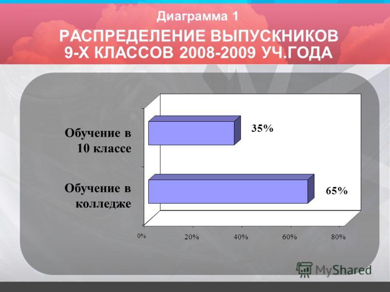 Диаграмма 1 РАСПРЕДЕЛЕНИЕ ВЫПУСКНИКОВ 9-Х КЛАССОВ 2008-2009 УЧ.ГОДА 65% 35% 0% 20%40%60%80% Обучение в колледже Обучение в 10 классе