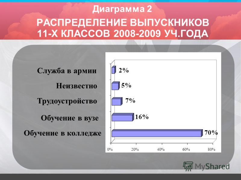 Диаграмма 2 РАСПРЕДЕЛЕНИЕ ВЫПУСКНИКОВ 11-Х КЛАССОВ 2008-2009 УЧ.ГОДА 0%20%40%60%80% 70% 16% 7% 5% 2% Обучение в колледже Обучение в вузе Трудоустройство Неизвестно Служба в армии