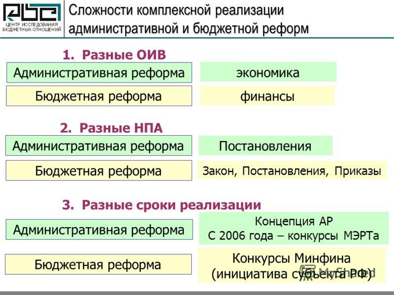 Сложности комплексной реализации административной и бюджетной реформ Административная реформа Бюджетная реформа финансы экономика 1.Разные ОИВ 2.Разные НПА Административная реформа Бюджетная реформа Закон, Постановления, Приказы Постановления 3.Разны