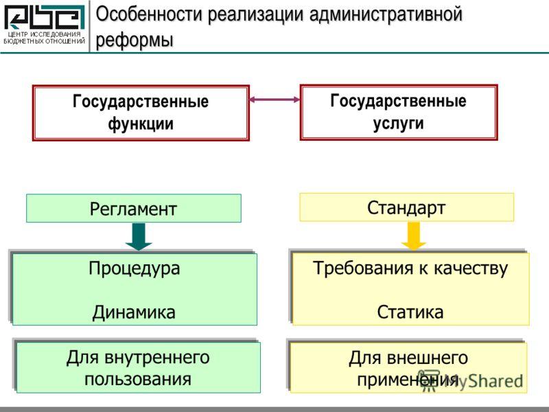 Особенности реализации административной реформы Процедура Динамика Требования к качеству Статика Государственные функции Государственные услуги Регламент Стандарт Для внутреннего пользования Для внешнего применения