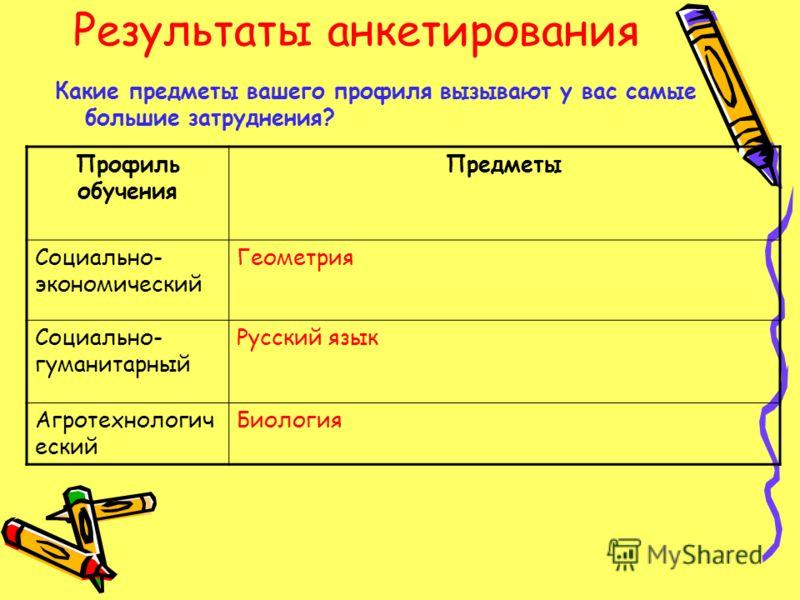 Результаты анкетирования Какие предметы вашего профиля вызывают у вас самые большие затруднения? Профиль обучения Предметы Социально- экономический Геометрия Социально- гуманитарный Русский язык Агротехнологич еский Биология