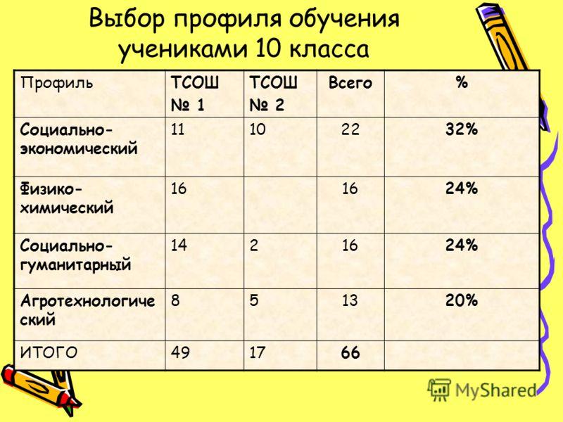 Выбор профиля обучения учениками 10 класса ПрофильТСОШ 1 ТСОШ 2 Всего% Социально- экономический 11102232% Физико- химический 16 24% Социально- гуманитарный 1421624% Агротехнологиче ский 851320% ИТОГО491766