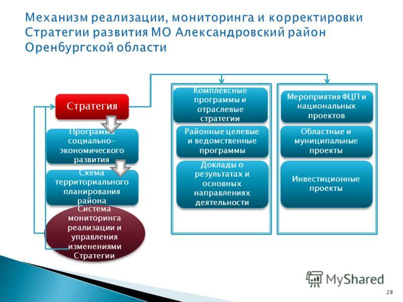 28 Стратегия Программа социально- экономического развития Схема территориального планирования района Система мониторинга реализации и управления изменениями Стратегии Комплексные программы и отраслевые стратегии Районные целевые и ведомственные прогр