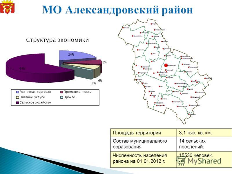 Структура экономики Площадь территории3,1 тыс. кв. км. Состав муниципального образования 14 сельских поселений. Численность населения района на 01.01.2012 г. 15530 человек.
