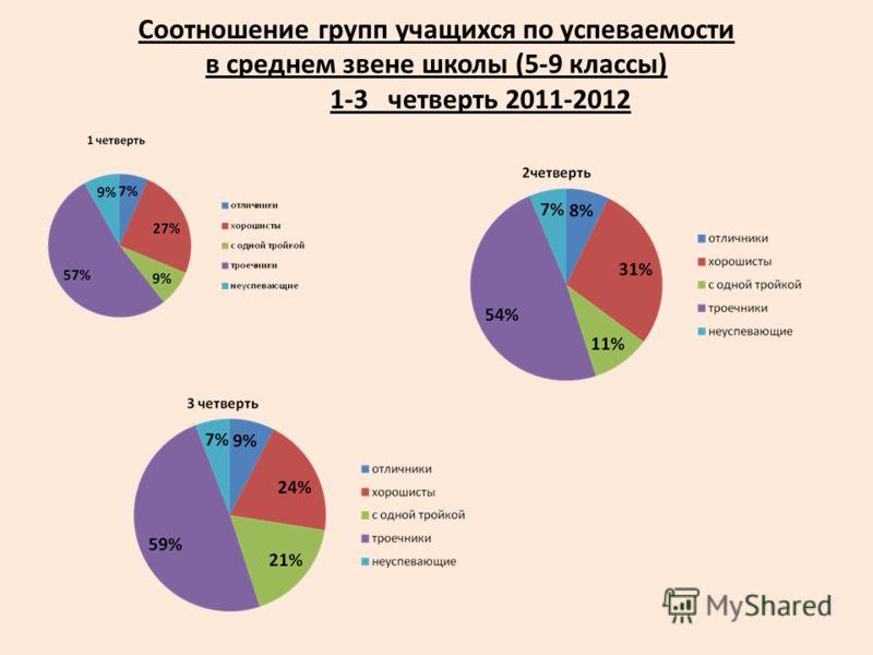 Соотношение групп учащихся по успеваемости в среднем звене школы (5-9 классы) 1-3 четверть 2011-2012
