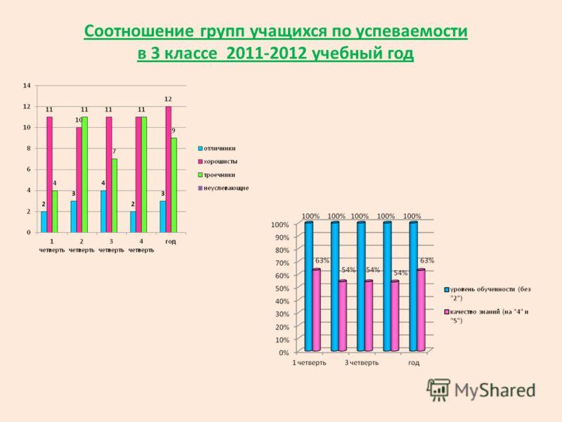 Соотношение групп учащихся по успеваемости в 3 классе 2011-2012 учебный год