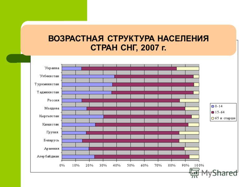 ВОЗРАСТНАЯ СТРУКТУРА НАСЕЛЕНИЯ СТРАН СНГ, 2007 г.