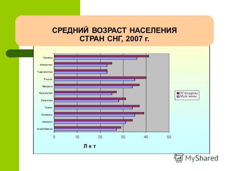 СРЕДНИЙ ВОЗРАСТ НАСЕЛЕНИЯ СТРАН СНГ, 2007 г.