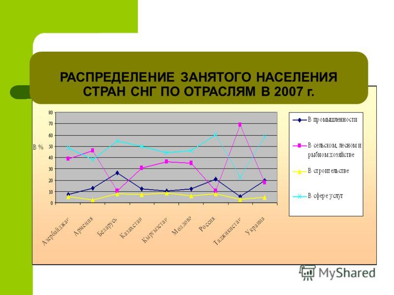 РАСПРЕДЕЛЕНИЕ ЗАНЯТОГО НАСЕЛЕНИЯ СТРАН СНГ ПО ОТРАСЛЯМ В 2007 г.