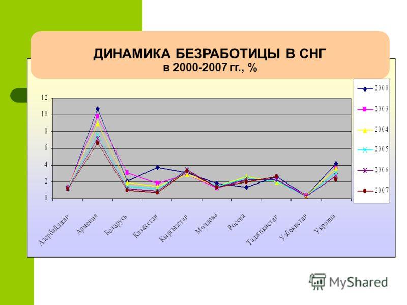 ДИНАМИКА БЕЗРАБОТИЦЫ В СНГ в 2000-2007 гг., %