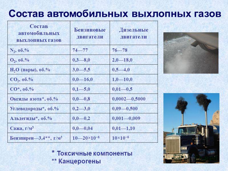 Состав автомобильных выхлопных газов Бензиновые двигатели Дизельные двигатели N 2, об.%74777678 O 2, об.%0,38,02,018,0 H 2 O (пары), об.%3,05,50,54,0 CO 2, об.%0,016,01,010,0 CO*, об.%0,15,00,010,5 Оксиды азота*, об.%0,00,80,00020,5000 Углеводороды*,
