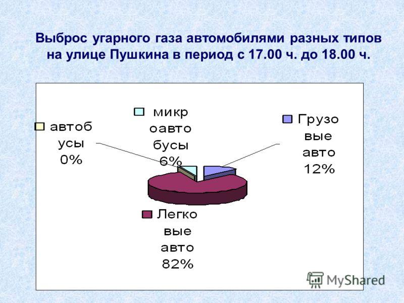 Выброс угарного газа автомобилями разных типов на улице Пушкина в период с 17.00 ч. до 18.00 ч.