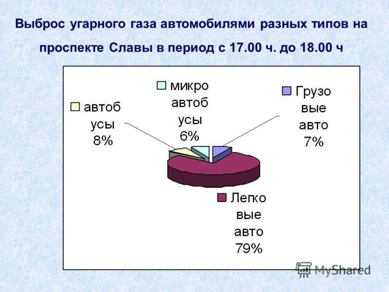 Выброс угарного газа автомобилями разных типов на проспекте Славы в период с 17.00 ч. до 18.00 ч