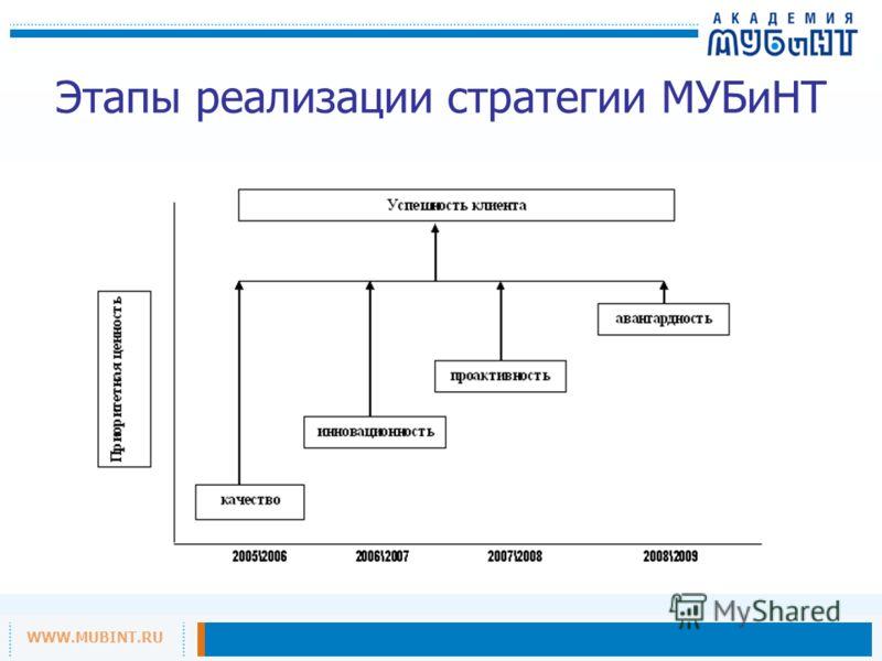 WWW.MUBINT.RU Этапы реализации стратегии МУБиНТ