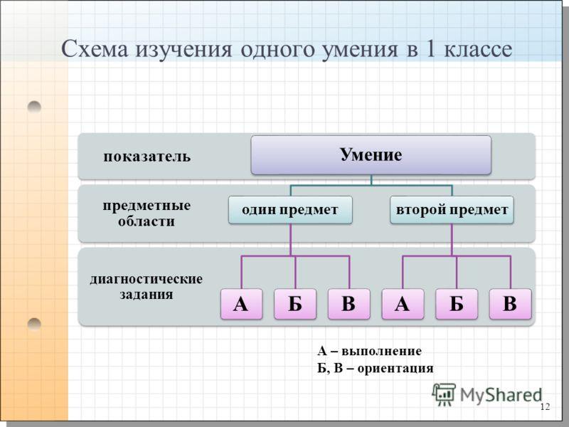 Схема изучения одного умения в 1 классе диагностические задания предметные области показатель Умение один предмет АБВ второй предмет АБВ А – выполнение Б, В – ориентация 12