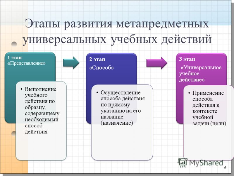 Этапы развития метапредметных универсальных учебных действий 6 1 этап «Представление» Выполнение учебного действия по образцу, содержащему необходимый способ действия 2 этап «Способ» Осуществление способа действия по прямому указанию на его название