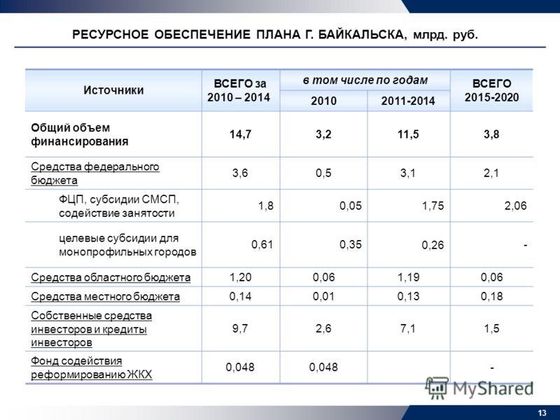 2008 г. ЦЕЛЕВЫЕ ПОКАЗАТЕЛИ РАЗВИТИЯ Г. БАЙКАЛЬСКА ДО 2020 Г. Доля ОАО «БЦБК» и доля малых предприятия в общегородском объеме отгруженной продукции 84% БЦБК 40% БЦБК 6% БЦБК 0% - БЦБК 2010 г.2014 г.2020 г. Доля работающих на малых предприятиях от числ