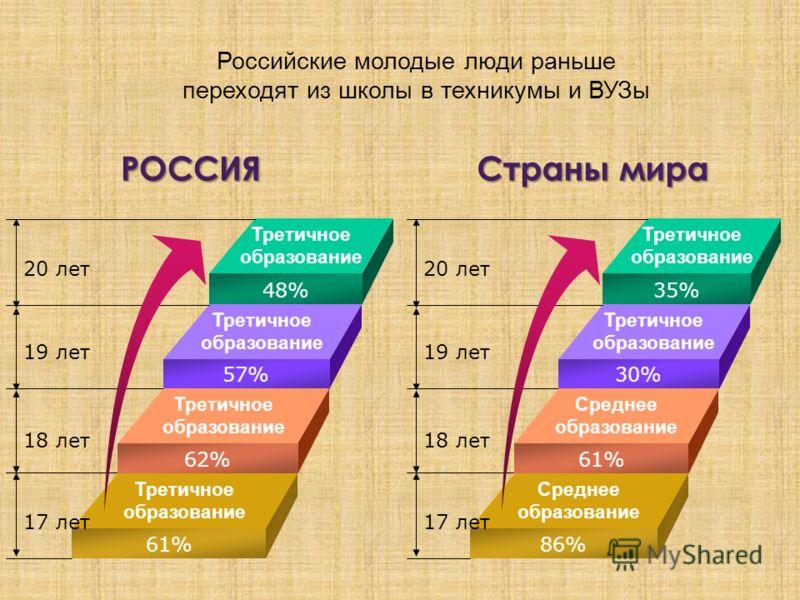 Российские молодые люди раньше переходят из школы в техникумы и ВУЗы Третичное образование Третичное образование 48% 57% Третичное образование 62% 61% 20 лет 19 лет 18 лет 17 лет РОССИЯ Третичное образование Среднее образование 35% 30% Среднее образо