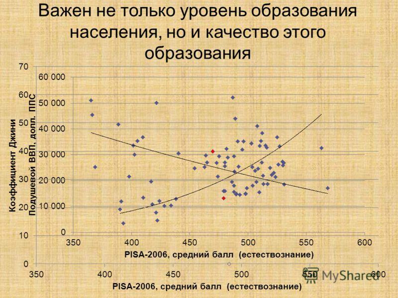 Важен не только уровень образования населения, но и качество этого образования