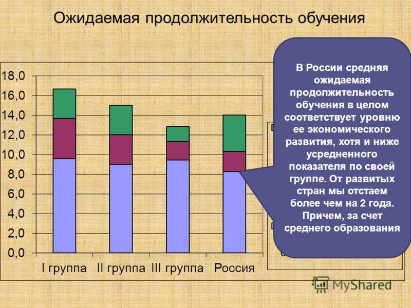 Ожидаемая продолжительность обучения В России средняя ожидаемая продолжительность обучения в целом соответствует уровню ее экономического развития, хотя и ниже усредненного показателя по своей группе. От развитых стран мы отстаем более чем на 2 года.