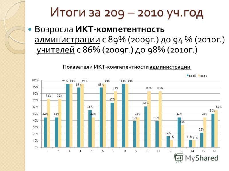 Итоги за 209 – 2010 уч. год Возросла ИКТ - компетентность администрации с 89% (2009 г.) до 94 % (2010 г.) учителей с 86% (2009 г.) до 98% (2010 г.)