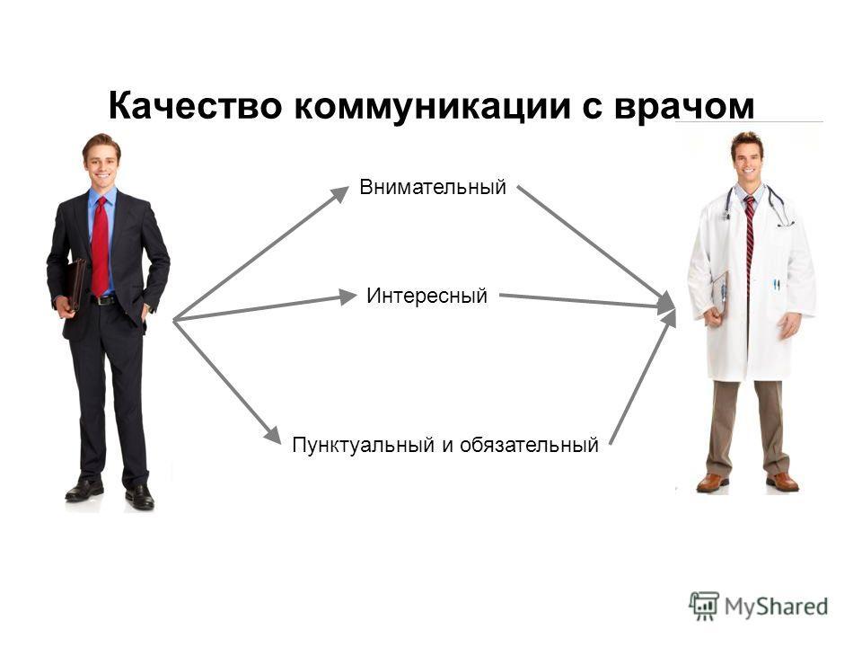 Качество коммуникации с врачом Внимательный Интересный Пунктуальный и обязательный