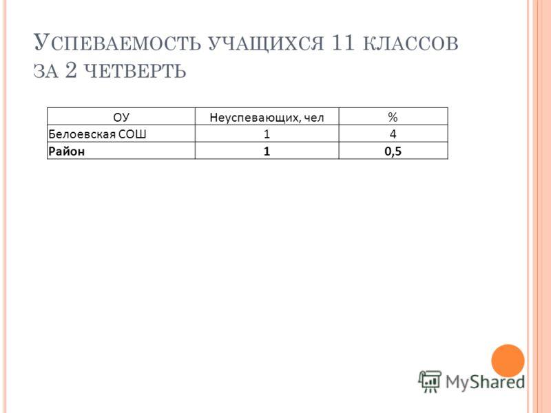 У СПЕВАЕМОСТЬ УЧАЩИХСЯ 11 КЛАССОВ ЗА 2 ЧЕТВЕРТЬ ОУНеуспевающих, чел% Белоевская СОШ14 Район10,5