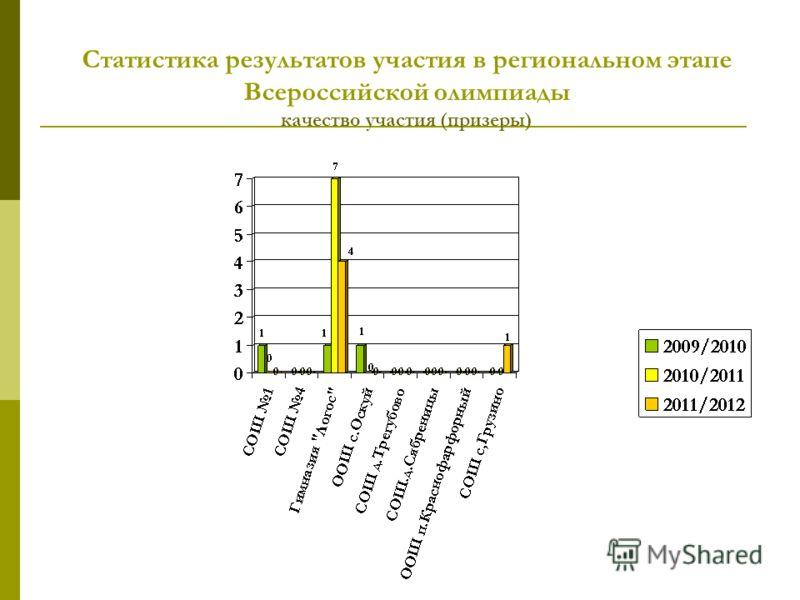 Статистика результатов участия в региональном этапе Всероссийской олимпиады качество участия (призеры)