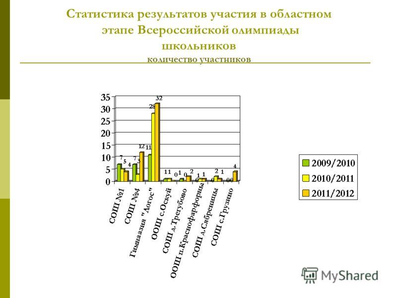 Статистика результатов участия в областном этапе Всероссийской олимпиады школьников количество участников