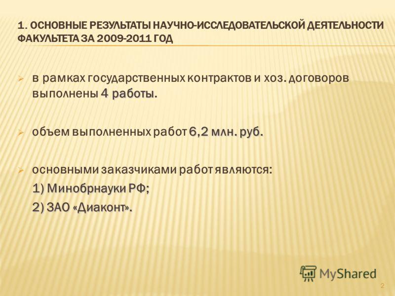 2 1. ОСНОВНЫЕ РЕЗУЛЬТАТЫ НАУЧНО-ИССЛЕДОВАТЕЛЬСКОЙ ДЕЯТЕЛЬНОСТИ ФАКУЛЬТЕТА ЗА 2009-2011 ГОД 4 работы в рамках государственных контрактов и хоз. договоров выполнены 4 работы. 6,2 млн. руб. объем выполненных работ 6,2 млн. руб. основными заказчиками раб