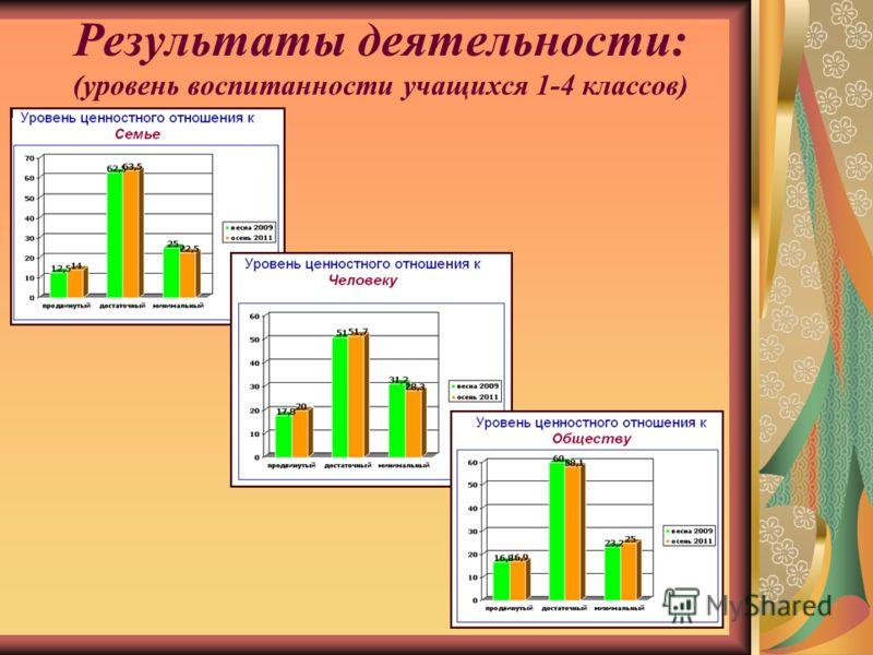 Результаты деятельности: (уровень воспитанности учащихся 1-4 классов)