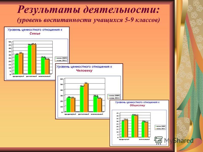 Результаты деятельности: (уровень воспитанности учащихся 5-9 классов)