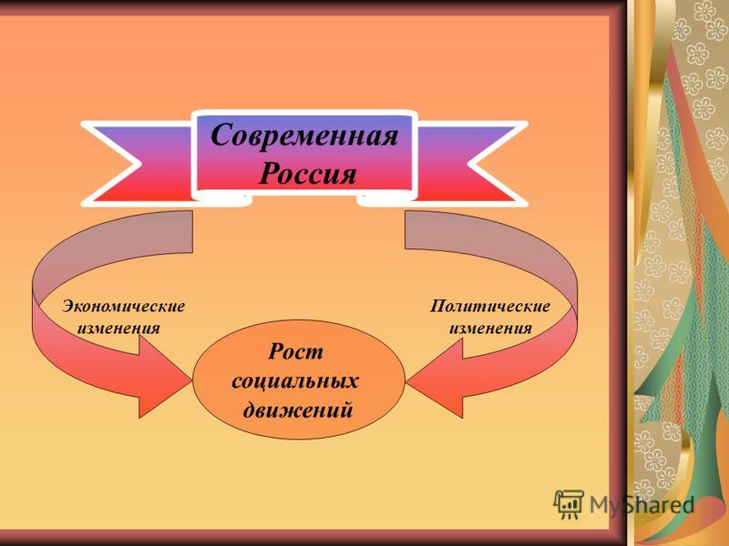 Современная Россия Политические изменения Экономические изменения Рост социальных движений