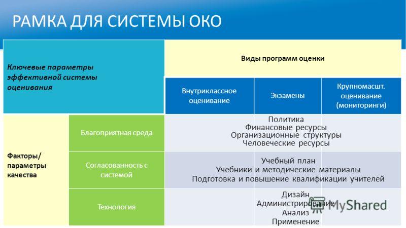 РАМКА ДЛЯ СИСТЕМЫ ОКО Ключевые параметры эффективной системы оценивания Виды программ оценки Внутриклассное оценивание Экзамены Крупномасшт. оценивание (мониторинги) Факторы/ параметры качества Благоприятная среда Согласованность с системой Технологи