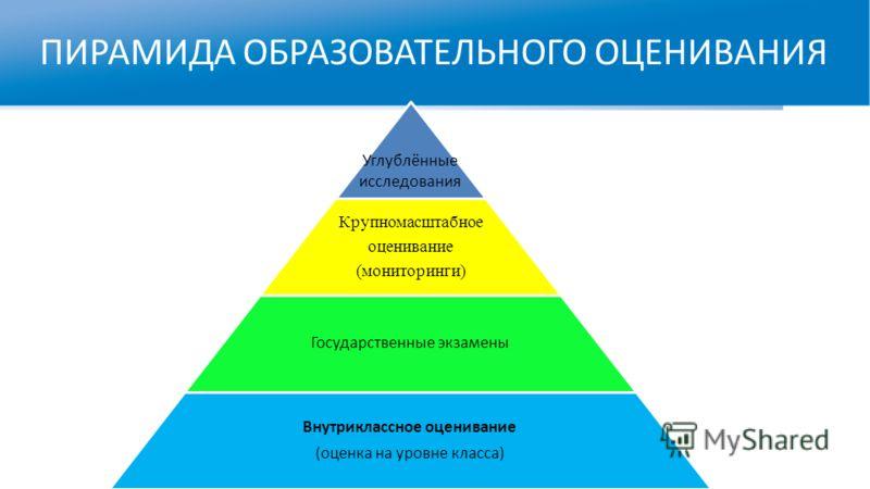 ПИРАМИДА ОБРАЗОВАТЕЛЬНОГО ОЦЕНИВАНИЯ Как обеспечить максимальное влияние… Углублённые исследования Крупномасштабное оценивание (мониторинги) Государственные экзамены Внутриклассное оценивание (оценка на уровне класса)