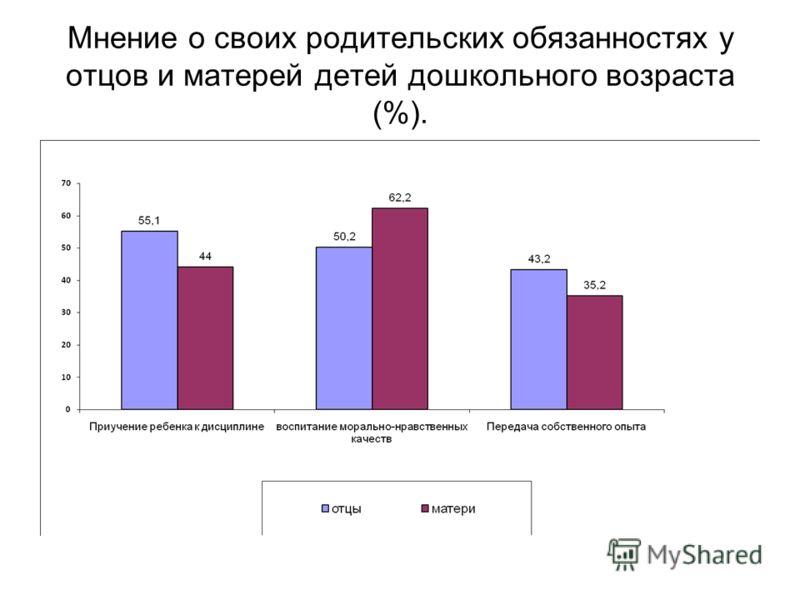 Мнение о своих родительских обязанностях у отцов и матерей детей дошкольного возраста (%).