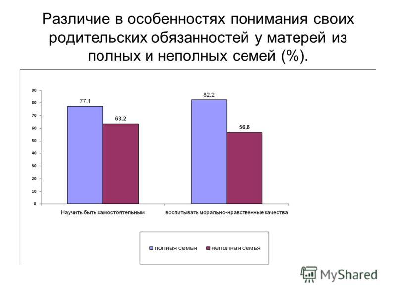 Различие в особенностях понимания своих родительских обязанностей у матерей из полных и неполных семей (%).
