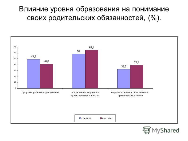 Влияние уровня образования на понимание своих родительских обязанностей, (%).