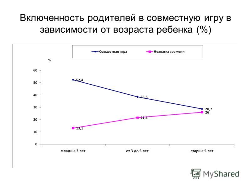 Включенность родителей в совместную игру в зависимости от возраста ребенка (%)