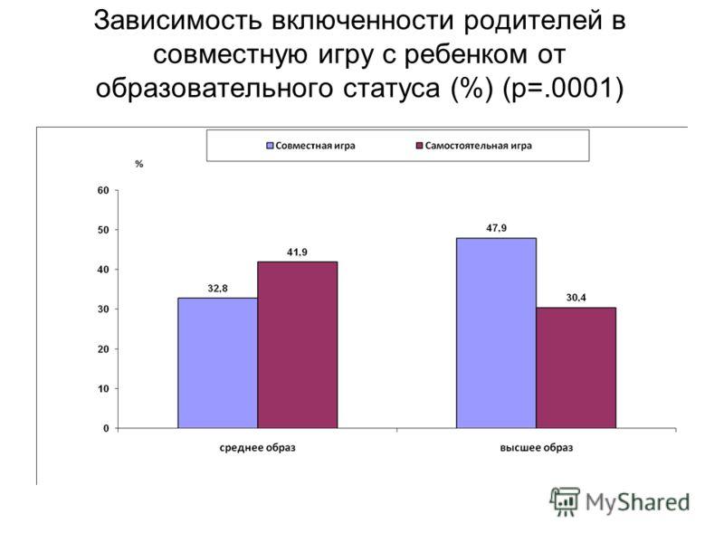 Зависимость включенности родителей в совместную игру с ребенком от образовательного статуса (%) (р=.0001)