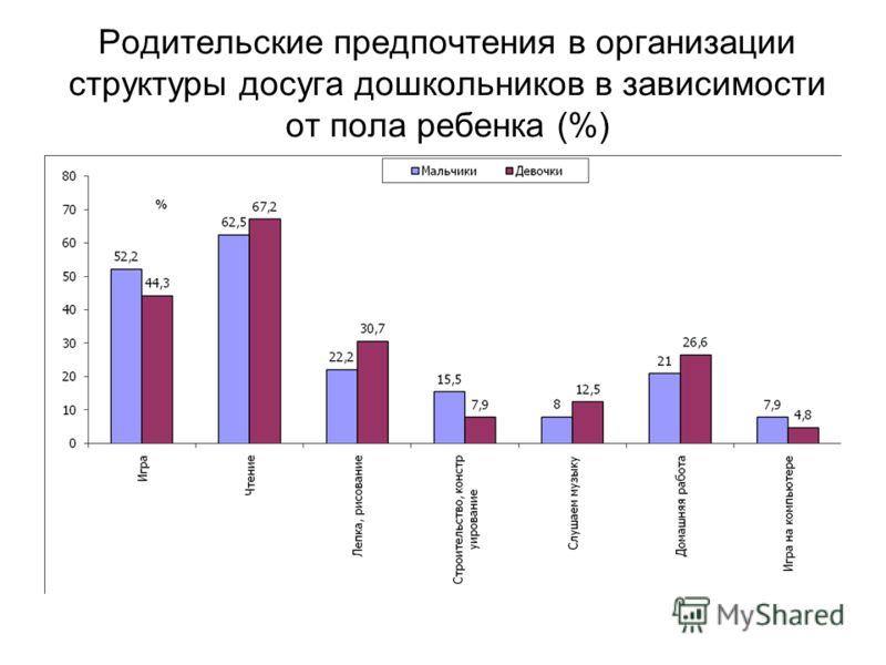 Родительские предпочтения в организации структуры досуга дошкольников в зависимости от пола ребенка (%)