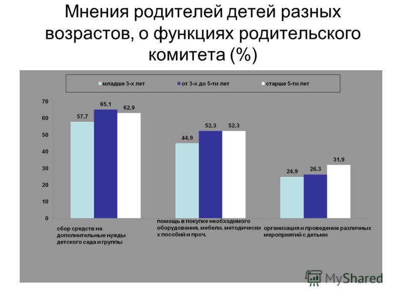 Мнения родителей детей разных возрастов, о функциях родительского комитета (%)