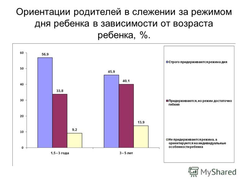 Ориентации родителей в слежении за режимом дня ребенка в зависимости от возраста ребенка, %.