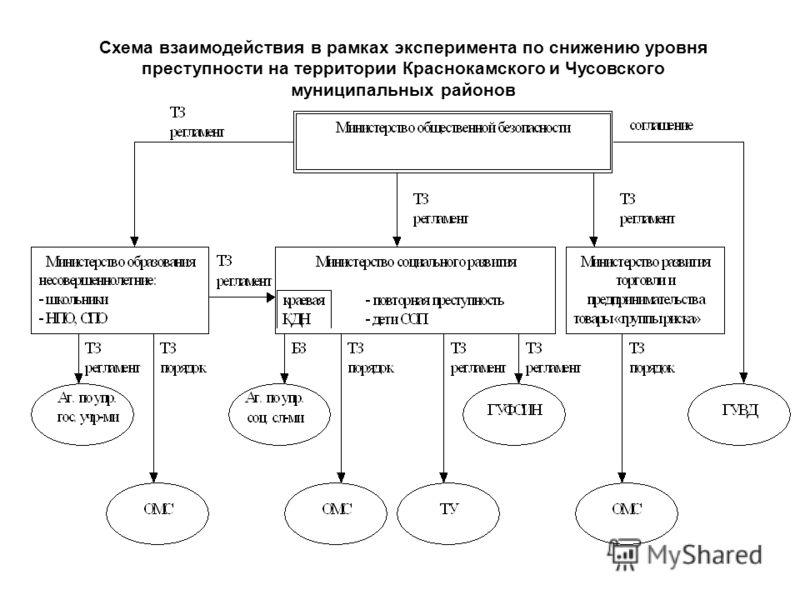 Схема взаимодействия в рамках эксперимента по снижению уровня преступности на территории Краснокамского и Чусовского муниципальных районов